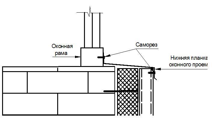 Монтаж Стенового Профнастила Инструкция